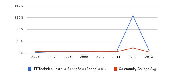 ITT Technical Institute-Springfield (Springfield - 22153) Unknown&nbsp(2006-2013)