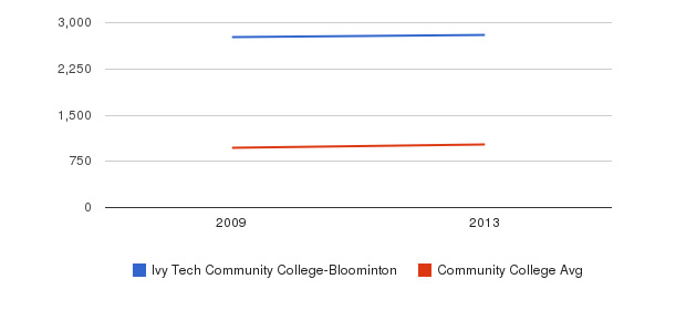 Ivy Tech Community College-Bloominton Part-Time Students&nbsp(2009-2013)