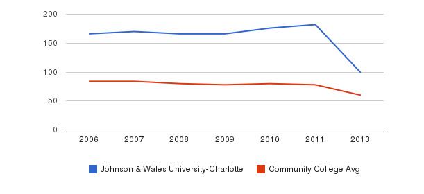 Johnson & Wales University-Charlotte Total Faculty&nbsp(2006-2013)