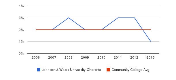 Johnson & Wales University-Charlotte Asian&nbsp(2006-2013)