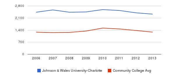 Johnson & Wales University-Charlotte Total Enrollment&nbsp(2006-2013)