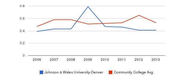 Johnson & Wales University-Denver Diversity Score&nbsp(2006-2013)