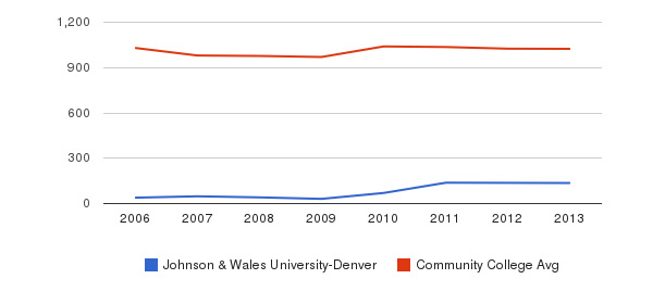 Johnson & Wales University-Denver Part-Time Students&nbsp(2006-2013)