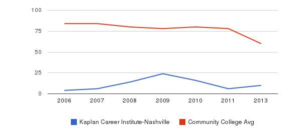 Kaplan Career Institute-Nashville Total Faculty&nbsp(2006-2013)