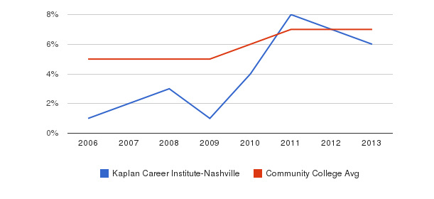 Kaplan Career Institute-Nashville Hispanic&nbsp(2006-2013)