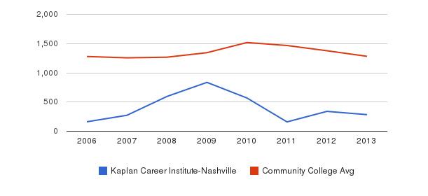Kaplan Career Institute-Nashville Total Enrollment&nbsp(2006-2013)