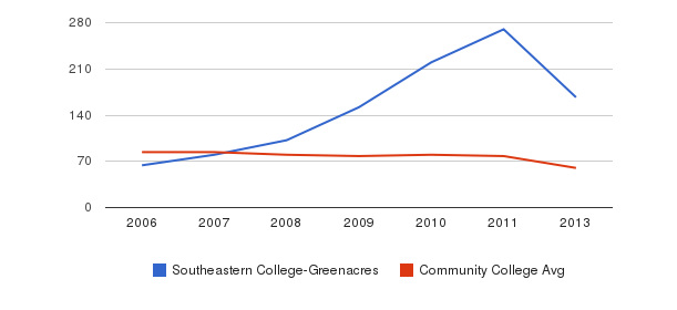 Southeastern College-Greenacres Total Faculty&nbsp(2006-2013)