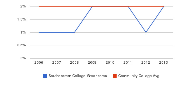 Southeastern College-Greenacres Asian&nbsp(2006-2013)