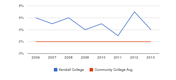 Kendall College Asian&nbsp(2006-2013)