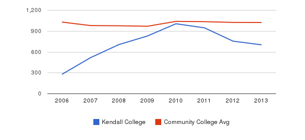 Kendall College Part-Time Students&nbsp(2006-2013)
