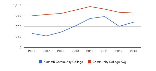 Klamath Community College Full-Time Students&nbsp(2006-2013)