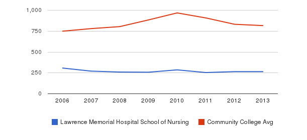 Lawrence Memorial Hospital School of Nursing Full-Time Students&nbsp(2006-2013)