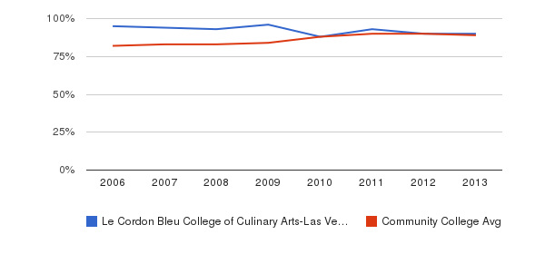 Le Cordon Bleu College of Culinary Arts-Las Vegas % Students Receiving Some Financial Aid&nbsp(2006-2013)