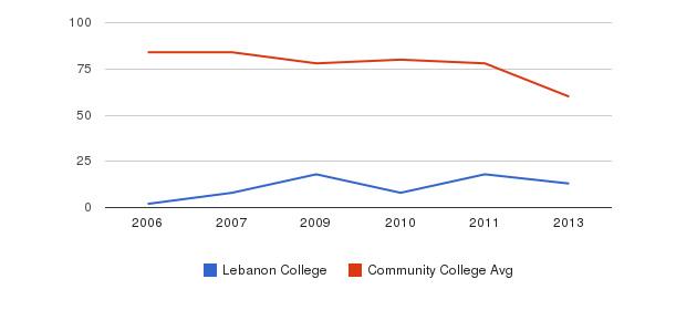 Lebanon College Total Faculty&nbsp(2006-2013)