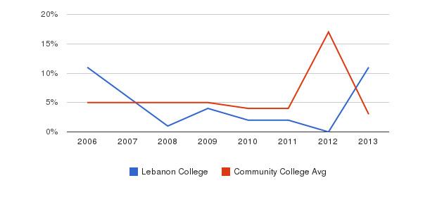 Lebanon College Unknown&nbsp(2006-2013)