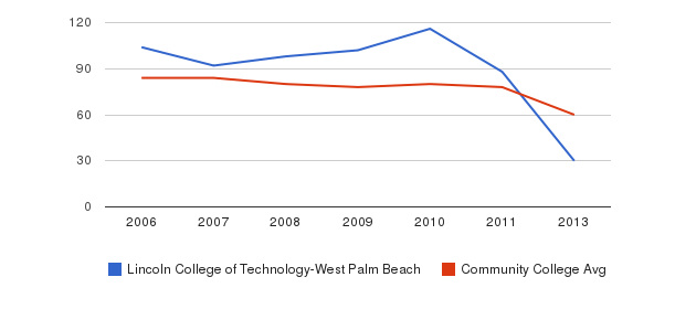 Lincoln College of Technology-West Palm Beach Total Faculty&nbsp(2006-2013)