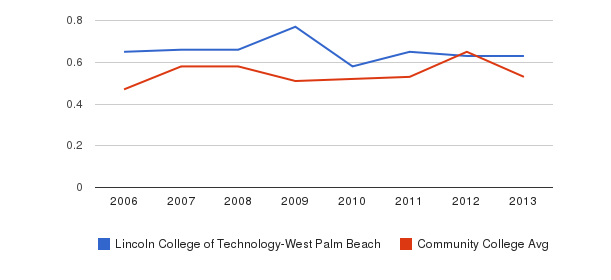 Lincoln College of Technology-West Palm Beach Diversity Score&nbsp(2006-2013)