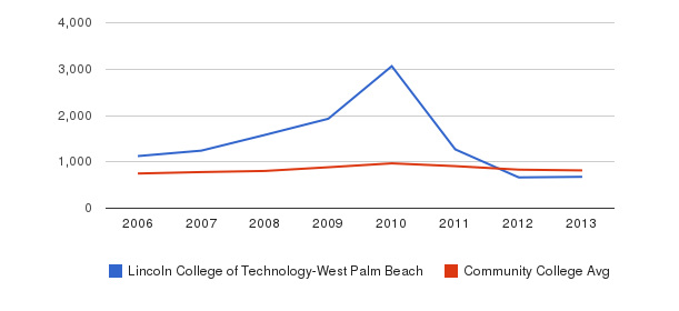 Lincoln College of Technology-West Palm Beach Full-Time Students&nbsp(2006-2013)