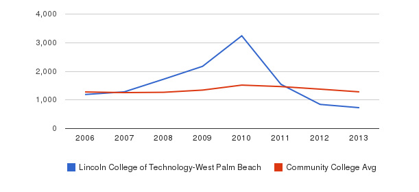 Lincoln College of Technology-West Palm Beach Total Enrollment&nbsp(2006-2013)