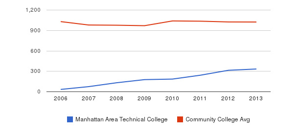 Manhattan Area Technical College Part-Time Students&nbsp(2006-2013)