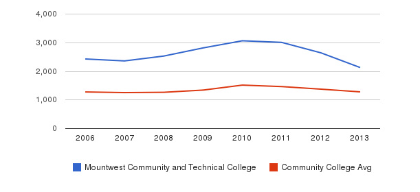 Mountwest Community and Technical College Total Enrollment&nbsp(2006-2013)