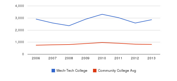 Mech-Tech College Full-Time Students&nbsp(2006-2013)