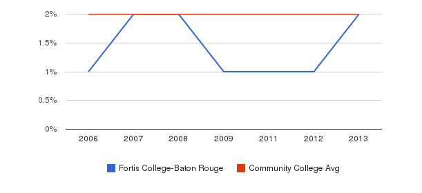 Fortis College-Baton Rouge Asian&nbsp(2006-2013)