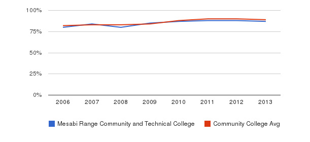 Mesabi Range Community and Technical College % Students Receiving Some Financial Aid&nbsp(2006-2013)