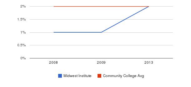 Midwest Institute Asian&nbsp(2008-2013)