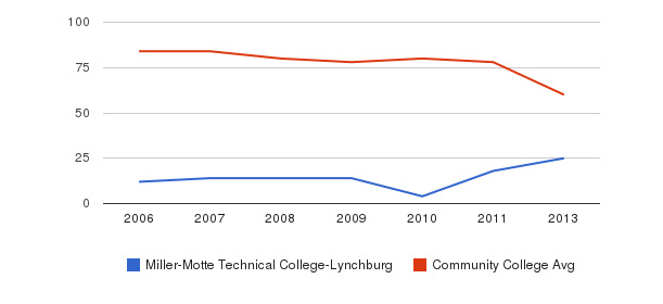 Miller-Motte Technical College-Lynchburg Total Faculty&nbsp(2006-2013)