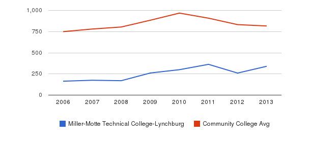 Miller-Motte Technical College-Lynchburg Full-Time Students&nbsp(2006-2013)