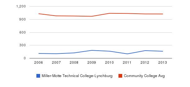 Miller-Motte Technical College-Lynchburg Part-Time Students&nbsp(2006-2013)