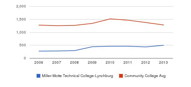 Miller-Motte Technical College-Lynchburg Total Enrollment&nbsp(2006-2013)
