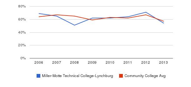 Miller-Motte Technical College-Lynchburg White&nbsp(2006-2013)