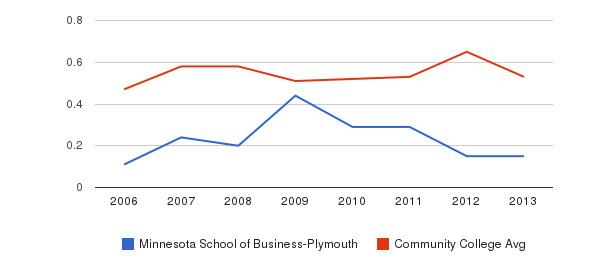 Minnesota School of Business-Plymouth Diversity Score&nbsp(2006-2013)