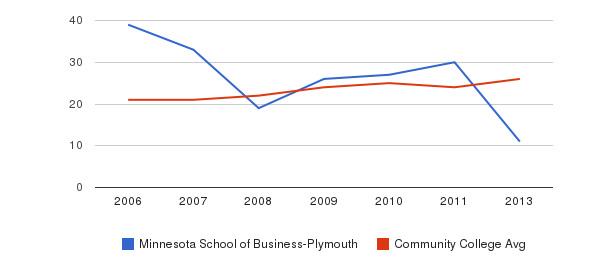 Minnesota School of Business-Plymouth student staff&nbsp(2006-2013)