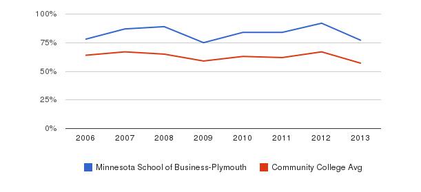 Minnesota School of Business-Plymouth White&nbsp(2006-2013)
