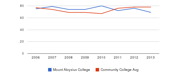Mount Aloysius College Percent Admitted&nbsp(2006-2013)