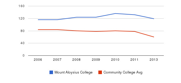 Mount Aloysius College Total Faculty&nbsp(2006-2013)