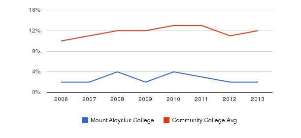Mount Aloysius College Black&nbsp(2006-2013)
