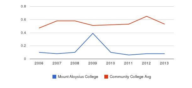 Mount Aloysius College Diversity Score&nbsp(2006-2013)