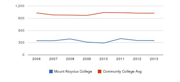 Mount Aloysius College Part-Time Students&nbsp(2006-2013)