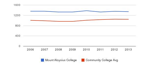 Mount Aloysius College sat total&nbsp(2006-2013)