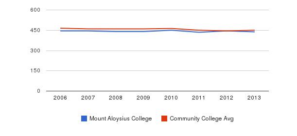 Mount Aloysius College sat writing&nbsp(2006-2013)