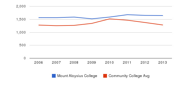Mount Aloysius College Total Enrollment&nbsp(2006-2013)