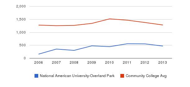 National American University-Overland Park Total Enrollment&nbsp(2006-2013)
