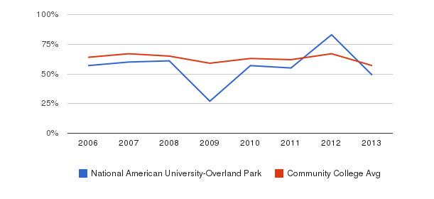 National American University-Overland Park White&nbsp(2006-2013)