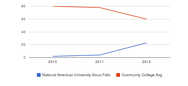 National American University-Sioux Falls Total Faculty&nbsp(2010-2013)
