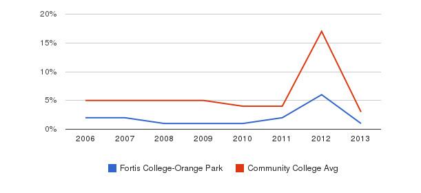 Fortis College-Orange Park Unknown&nbsp(2006-2013)