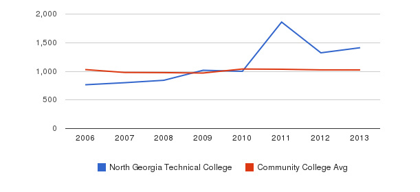North Georgia Technical College Part-Time Students&nbsp(2006-2013)